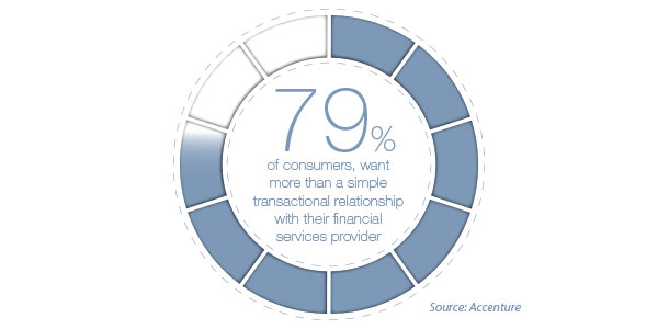 % of clients who want more from their relationships with their financial institutions.